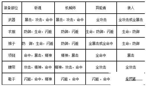 《时空猎人》60级每个职业装备属性选择表格介绍